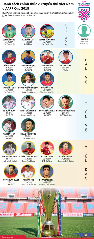 Bóng đá, Huấn luyện viên, Park Hang Seo, Tuyển thủ Việt Nam, AFF Cup 2018, Bùi Tiến Dũng, Nguyễn Công Phượng