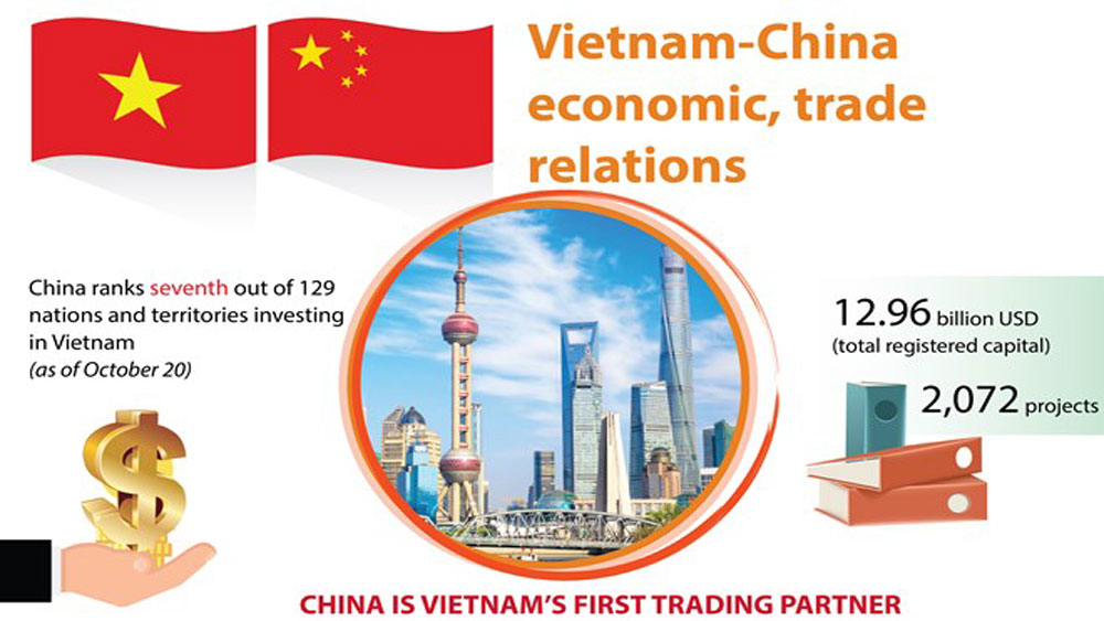 Vietnam-China economic, trade relations
