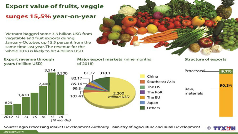 Export value of fruits, veggie surges 15.5 percent year-on-year