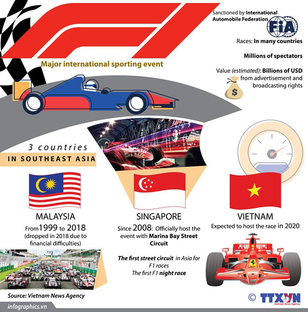 Formula One, Major event, international sporting event, automobile federation, southeast asia