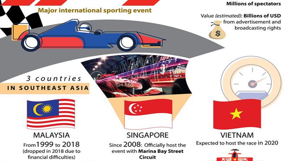 Formula One - Major international sporting event