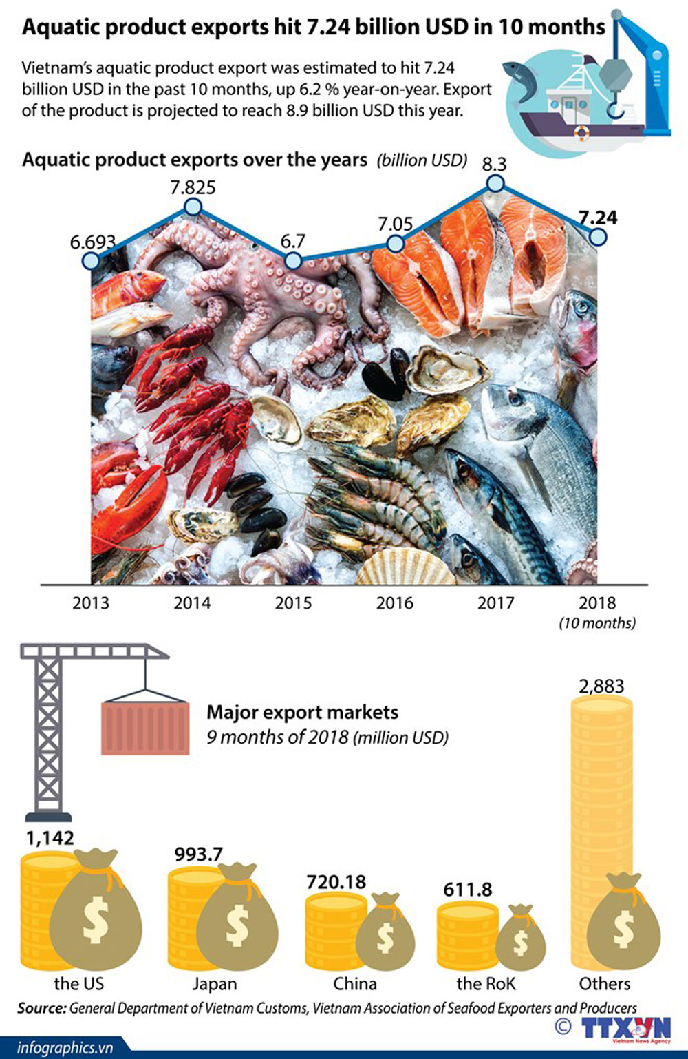 Aquatic product exports, 10 months, export turnover, major export market, annual increase