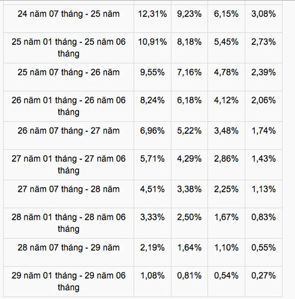 Điều chỉnh, lương hưu, đối với, lao động nữ, nghỉ hưu, từ 2018-2021