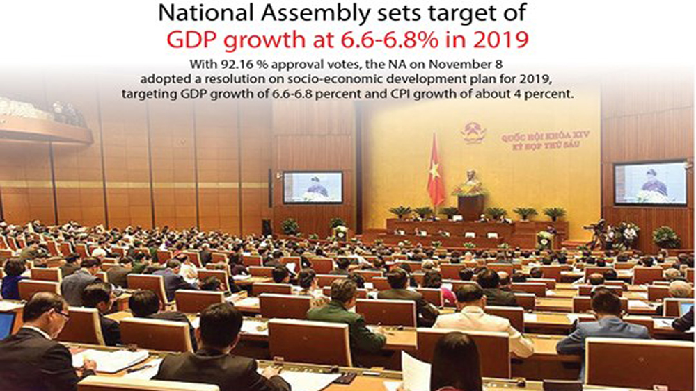National Assembly sets target of GDP growth at 6.6-6.8% in 2019