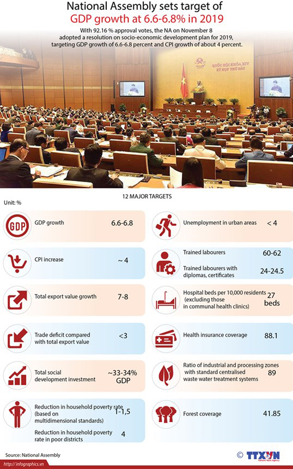 National Assembly, sets target, GDP growth, approval note, socio economic development