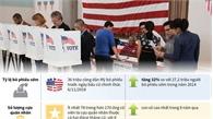Những kỷ lục trong cuộc bầu cử Quốc hội Mỹ giữa nhiệm kỳ năm 2018