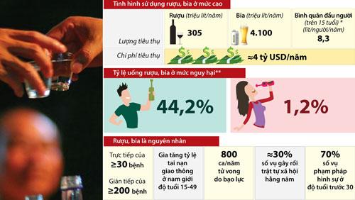 Phòng ngừa, hạn chế, giảm thiểu tác hại của rượu, bia