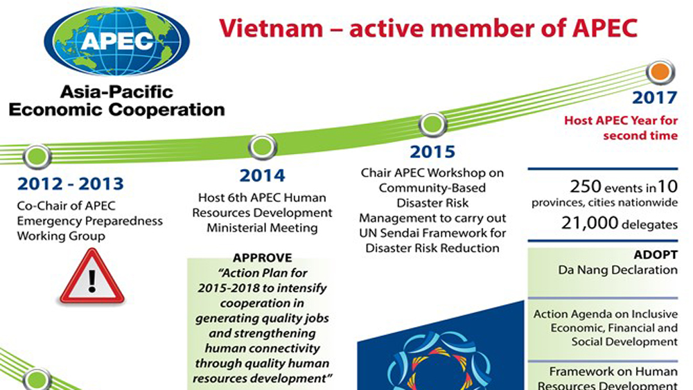 Vietnam – active member of APEC
