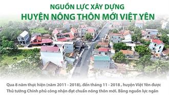 Nguồn lực xây dựng huyện nông thôn mới Việt Yên
