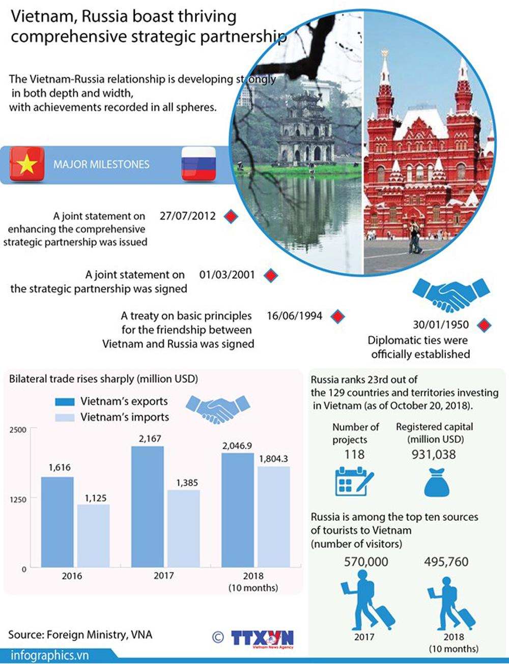 Vietnam, Russia, thriving partnership, comprehensive strategic, various achievement