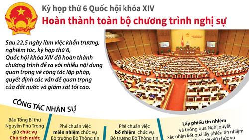 Kỳ họp thứ 6, Quốc hội khóa XIV hoàn thành toàn bộ chương trình nghị sự