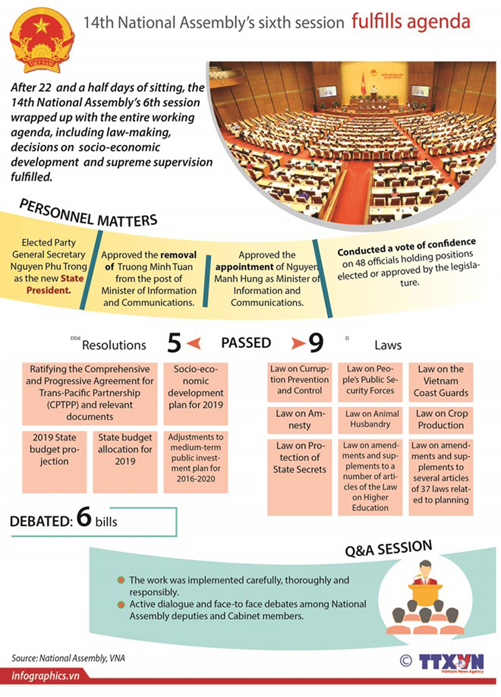 14th National Assembly, sixth session, agenda completion, law making decision, socio - economic development