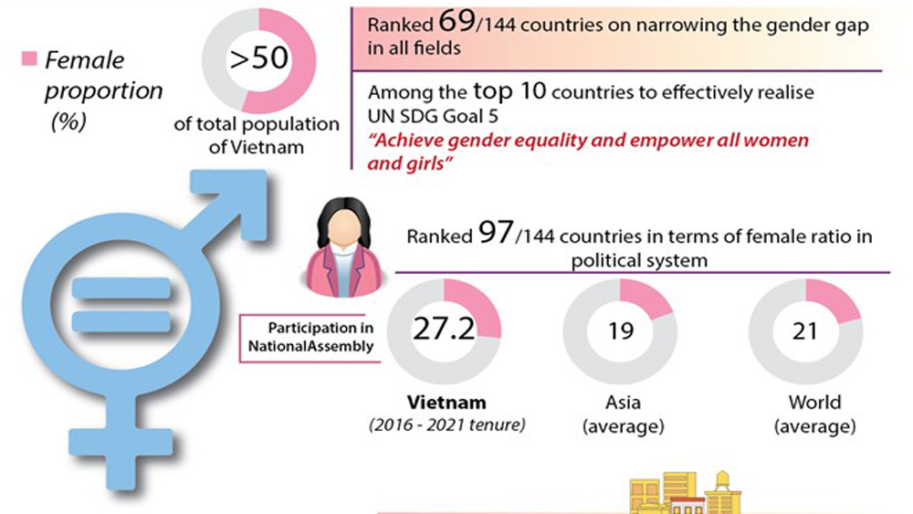 Vietnam exerts effort to attain gender equality goals