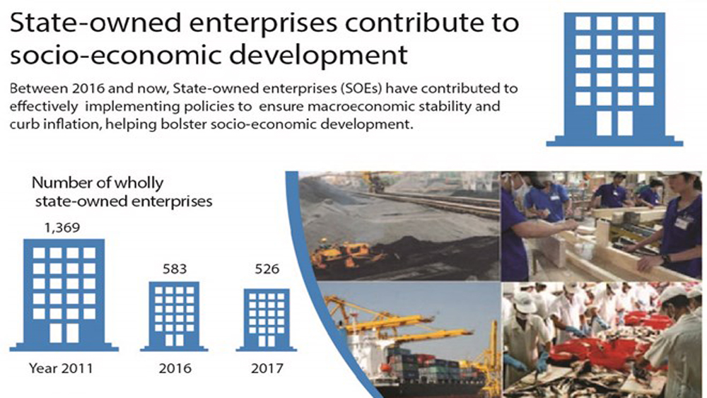 State-owned enterprises contribute to socio-economic development