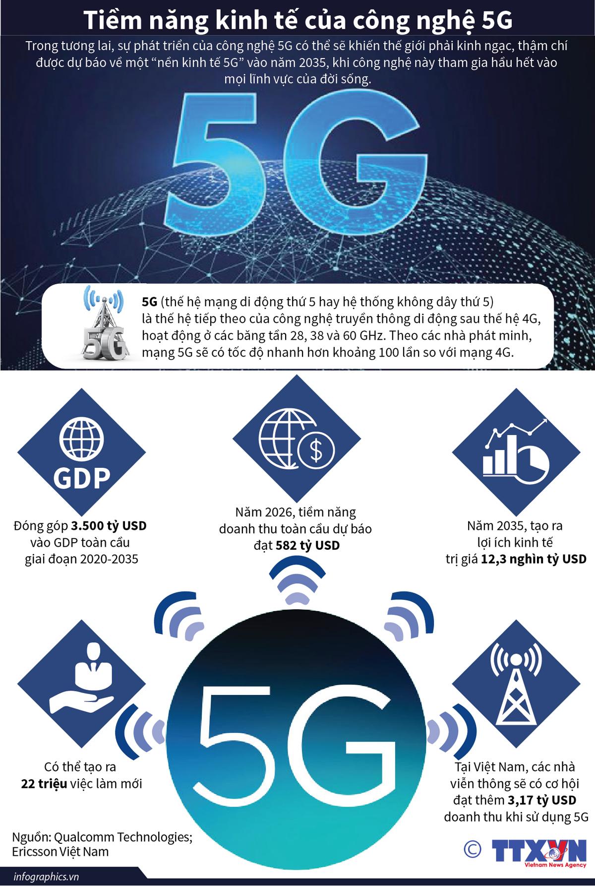kinh tế, hội nhập, tiềm năng kinh tế, công nghệ 5G, công nghệ 4G
