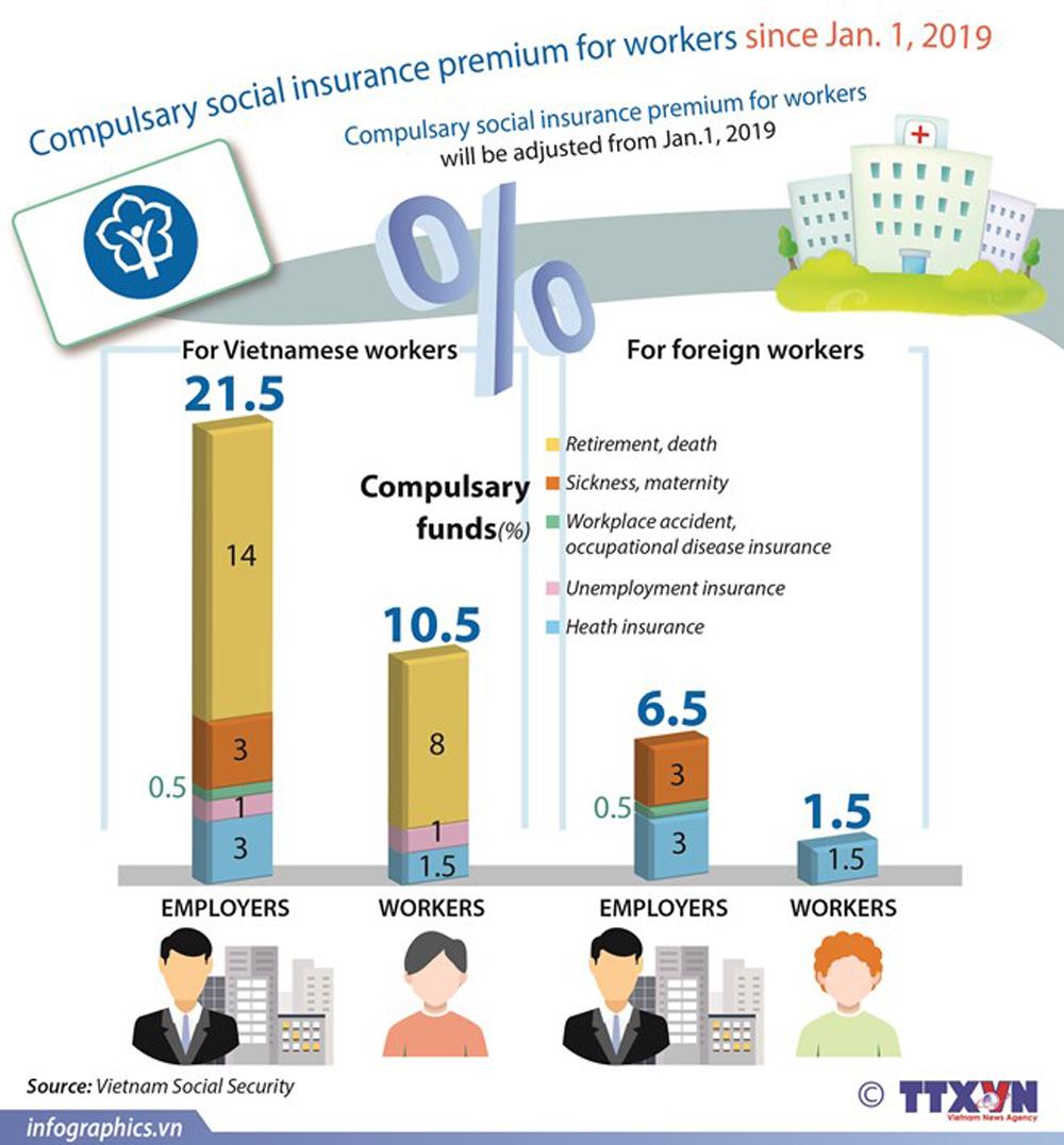 Compulsary social insurance, health insurance, workers, premium, labor benefit