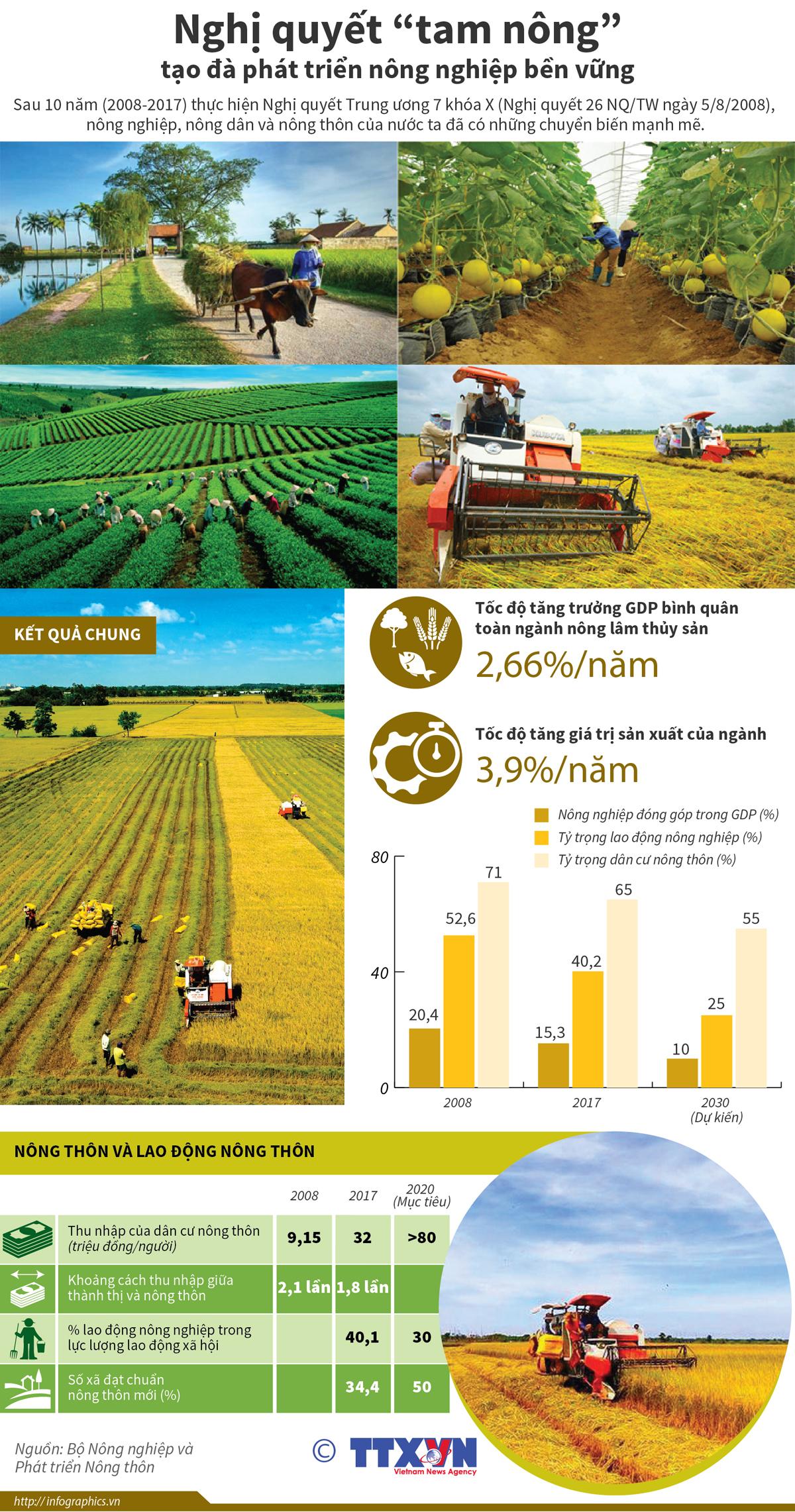 kinh tế - hội nhập, nghị quyết, tam nông, phát triển nông nghiệp, bền vững