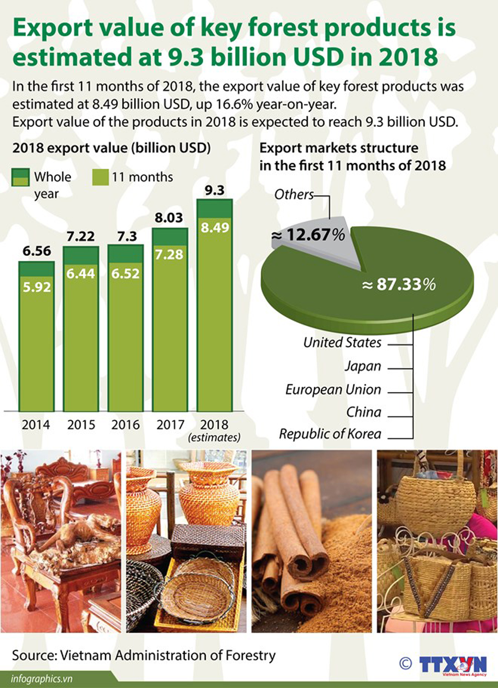 Export value, key forest products, market structure, Vietnam forestry, economic sector