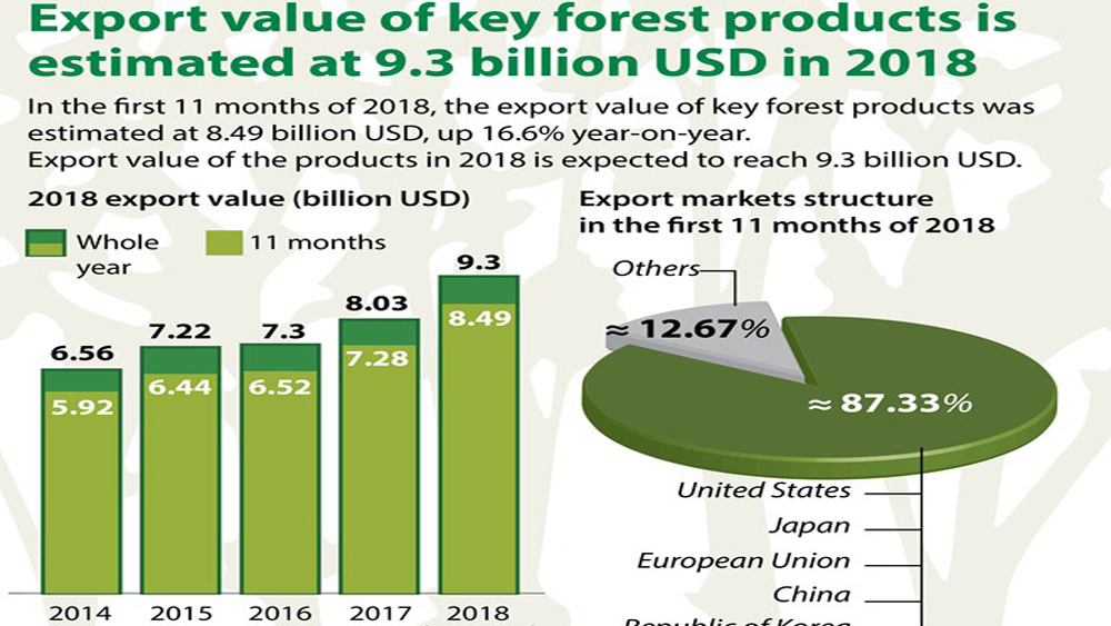 Export value of key forest products estimated at 9.3 bln USD in 2018