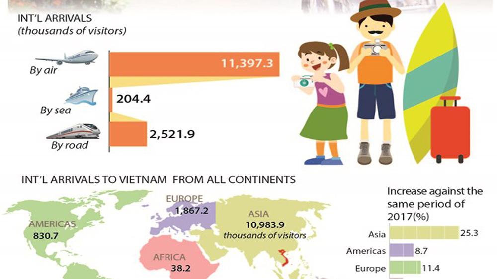 Int'l arrivals to Vietnam up 21.3%