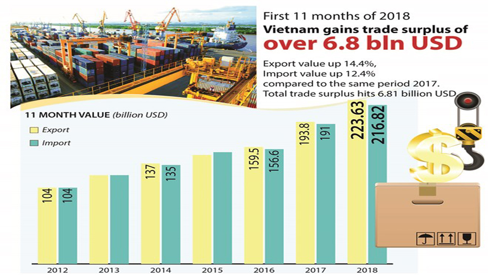 Vietnam gains trade surplus of over 6.8 bln USD