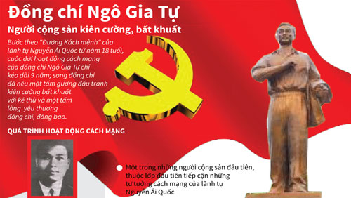 Đồng chí Ngô Gia Tự - người cộng sản kiên cường, bất khuất