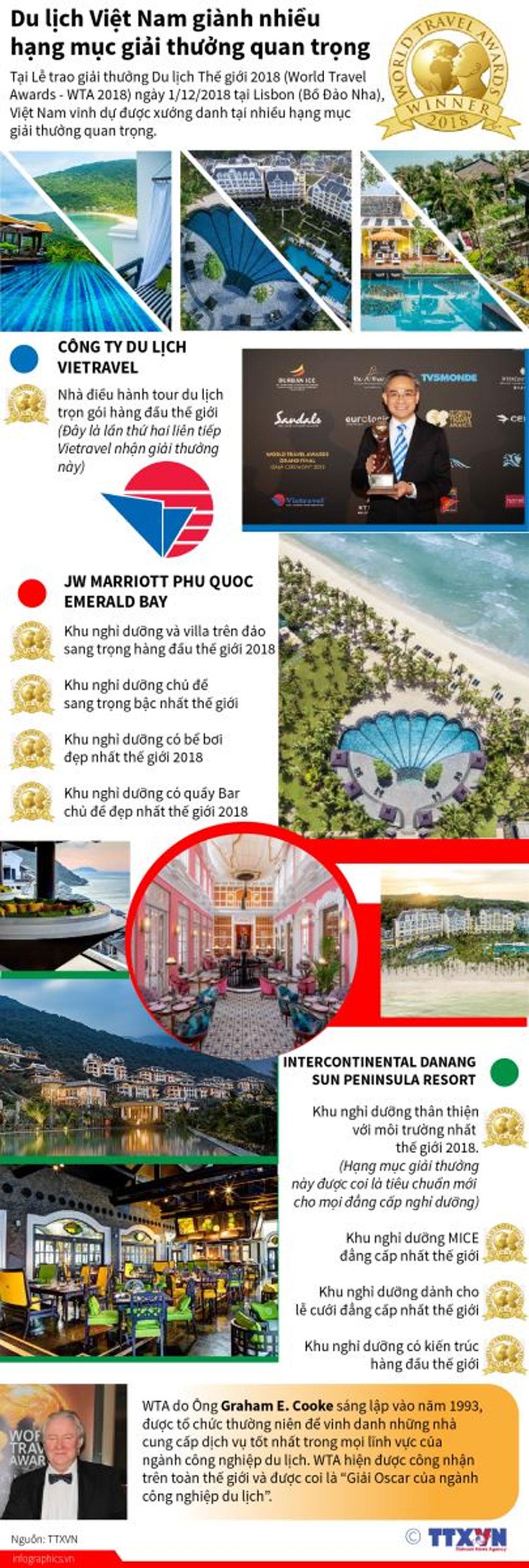 Du lịch Việt Nam, hạng mục,  giải thưởng quan trọng, Du lịch Thế giới 2018, World Travel Awards