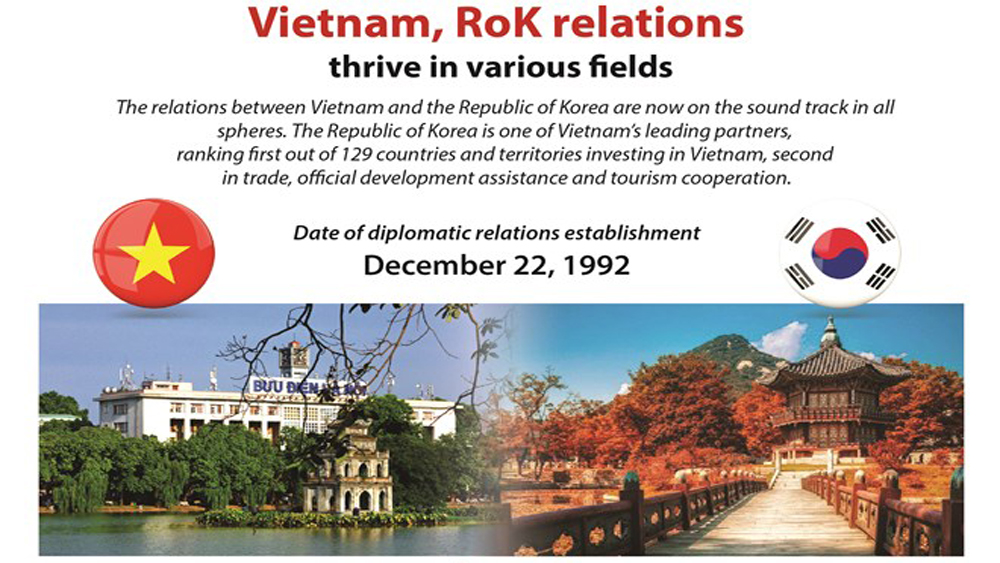 Vietnam, RoK relations thrive in various fields