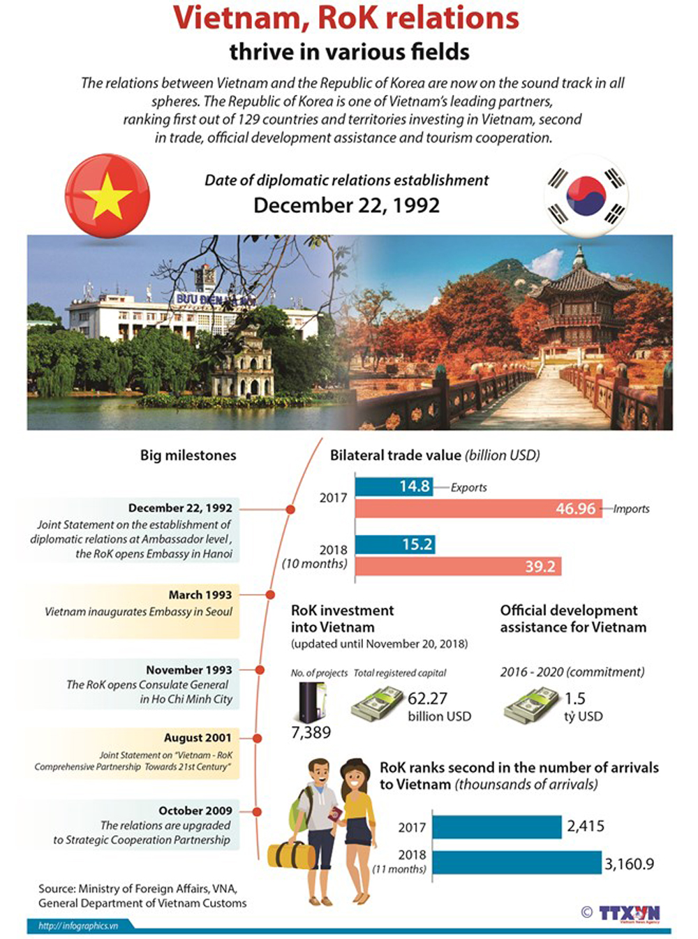 Vietnam, RoK relations, various fields, bilateral trade value, ODA, Vietnam