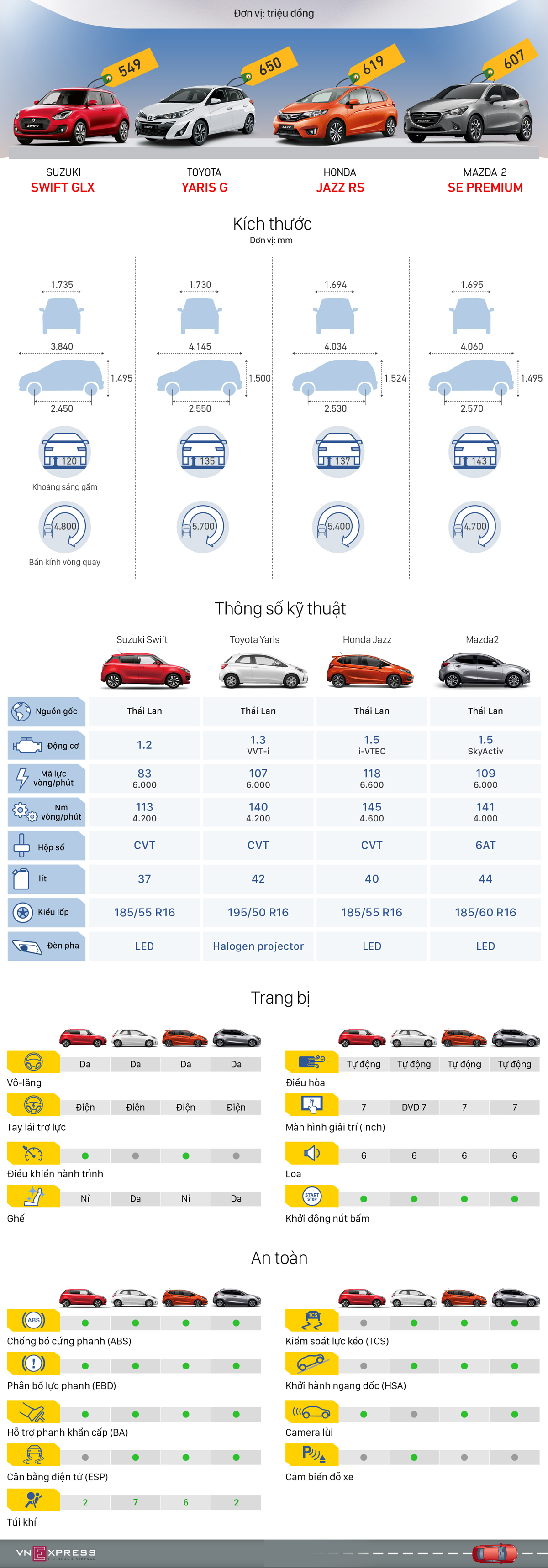 so sánh hatchback cỡ B, Swift, Mazda2, Yaris, Jazz