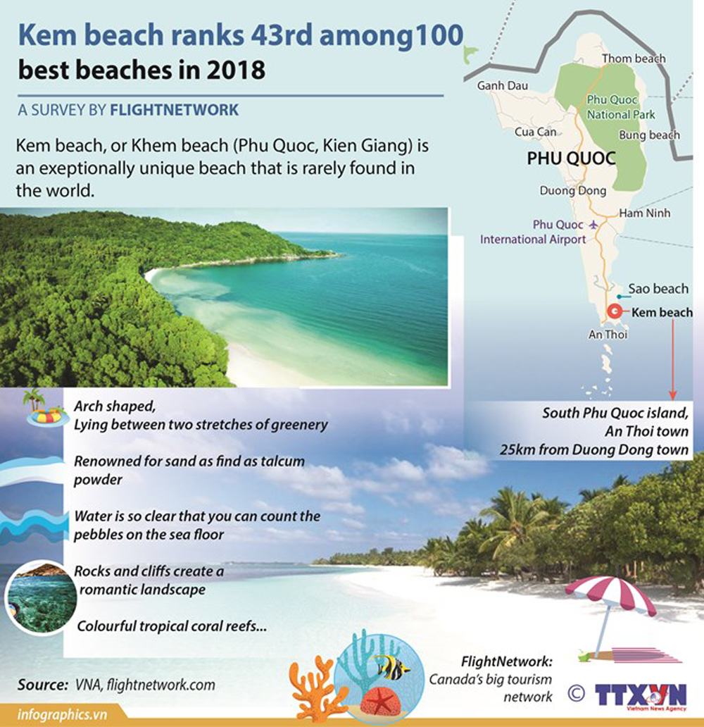 Kem beach, 43rd position, 100 best beaches, summer vacation, attractive destination