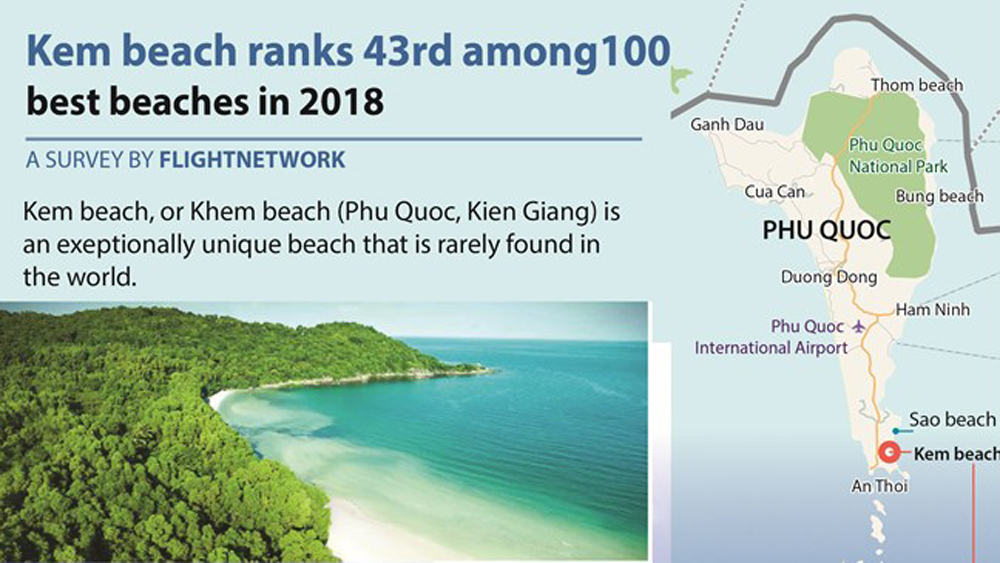 Kem beach ranks 43rd among 100 best beaches in 2018