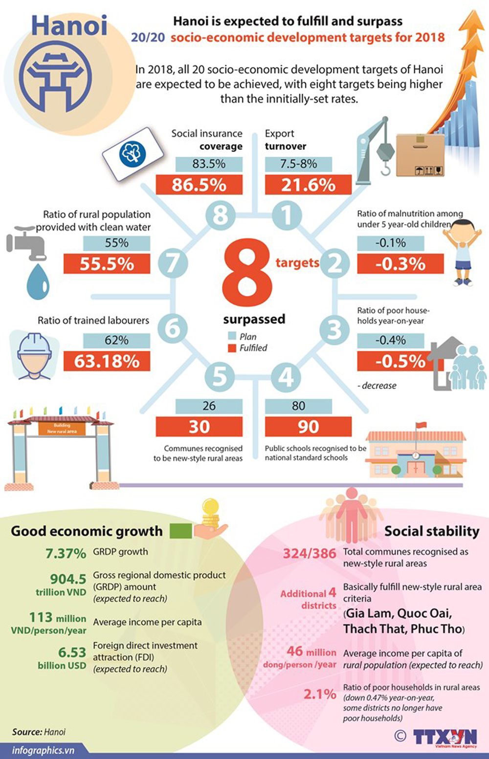 Hanoi, socio-economic, development targets, key sector, economic development, set target