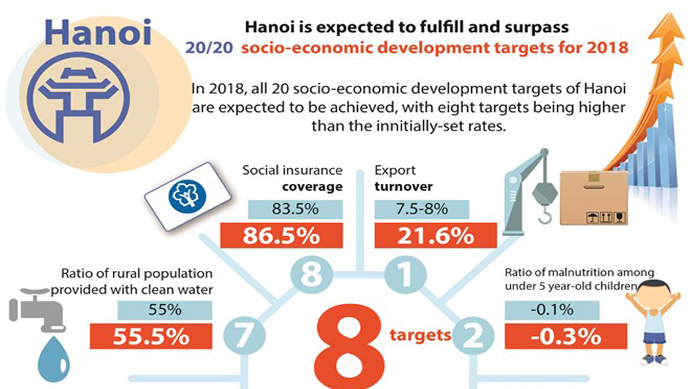 Hanoi fulfills all socio-economic development targets