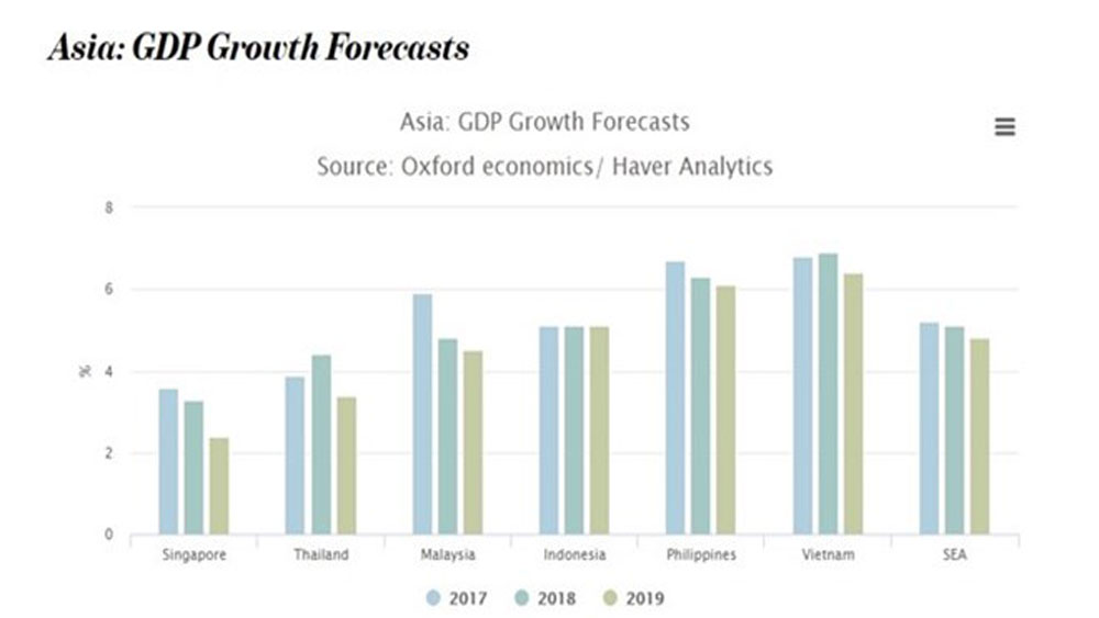 Vietnam among 10 fastest-growing economies