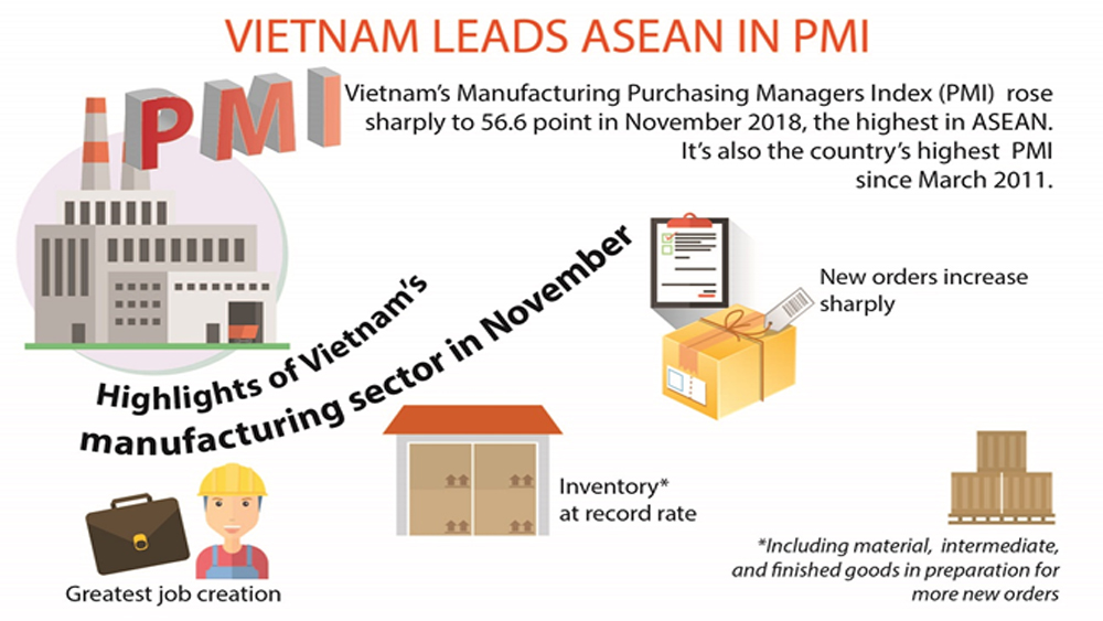 Vietnam leads ASEAN in PMI