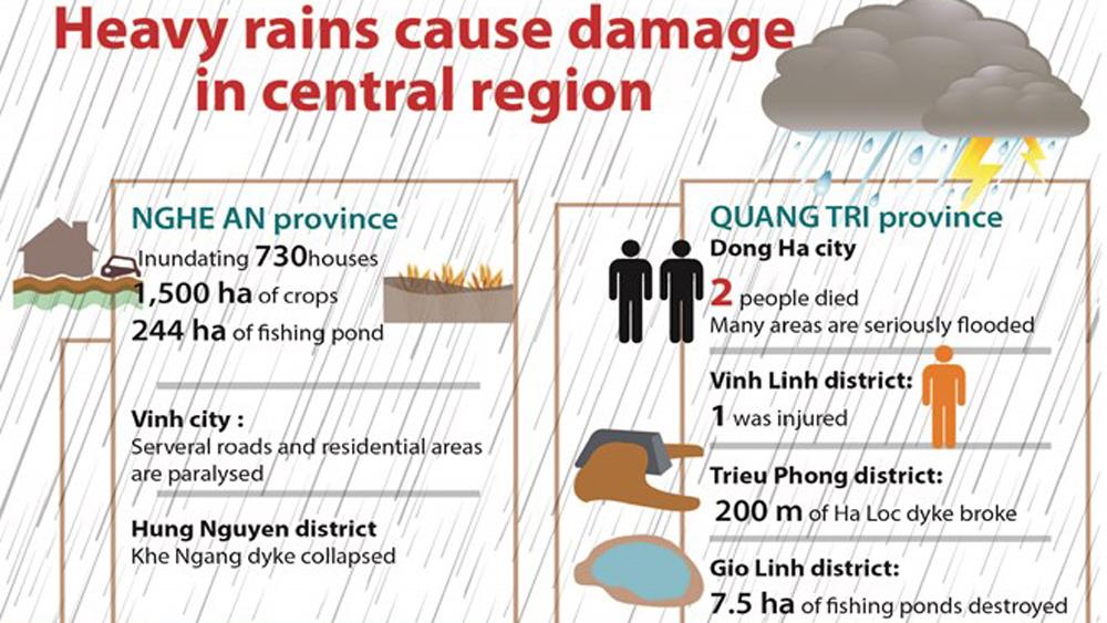 Heavy rains cause damage in central region