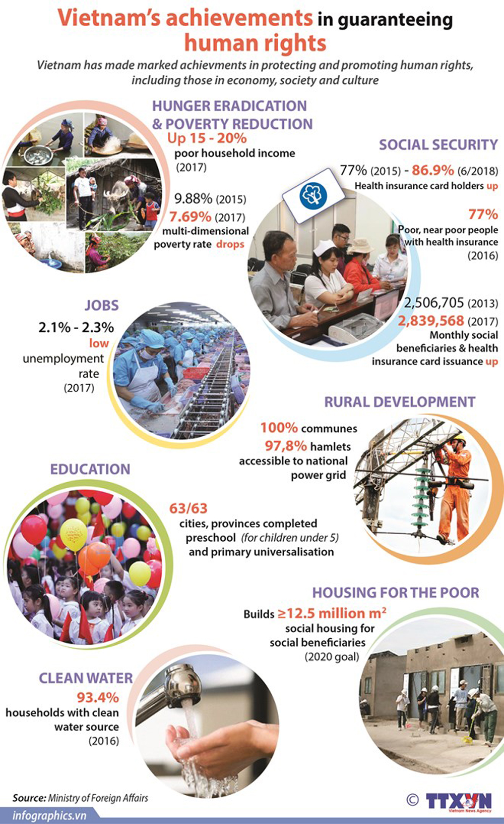 Vietnam's achievements, guaranteeing human rights, economy society and culture, social security, poor household
