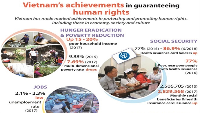 Vietnam's achievements in guaranteeing human rights