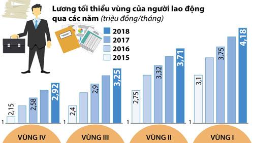 Tăng lương tối thiểu vùng từ 1-1-2019