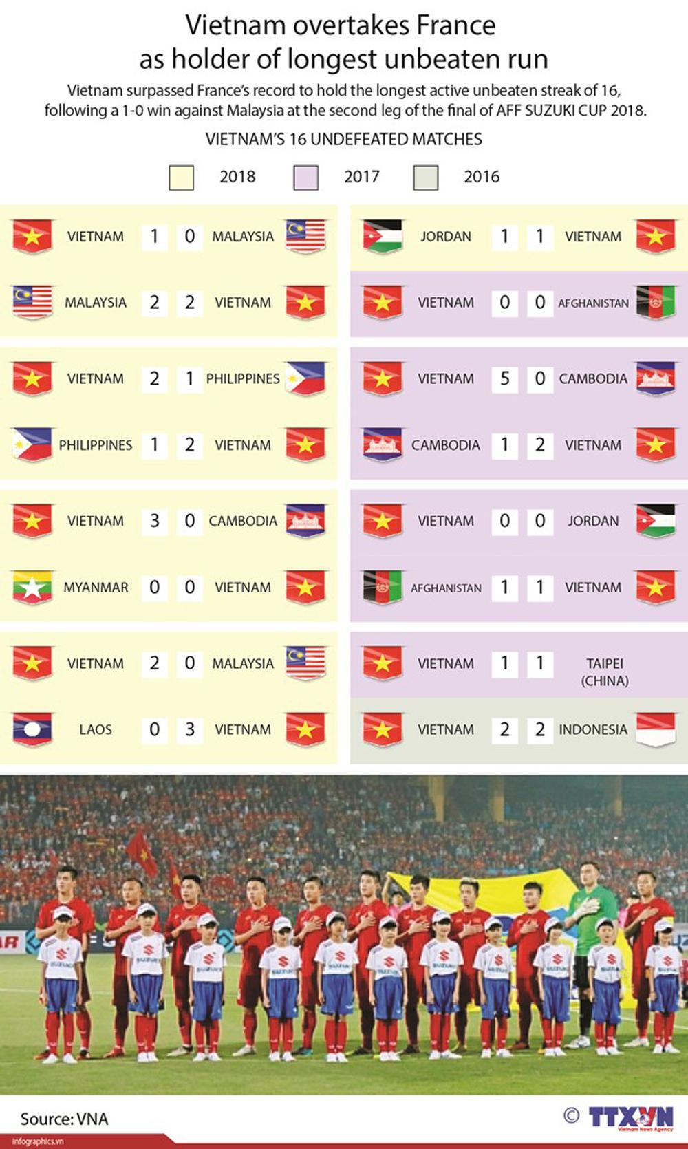 Vietnam, France, longest unbeaten run, France's record, unbeaten streak, second leg, final match, Suzuki Cup