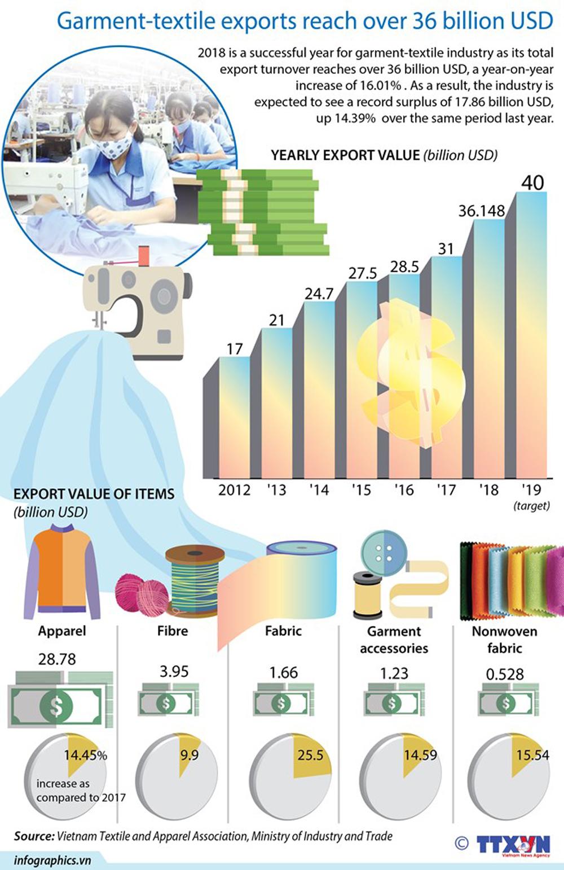 Garment-textile exports, 36 billion USD, apparel, export turnover, key economic sector