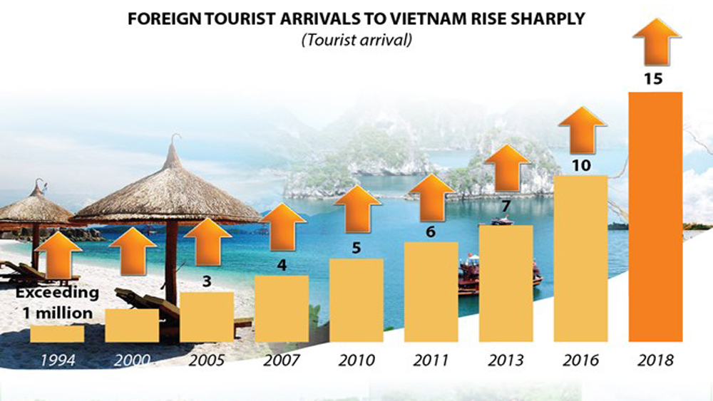 Vietnam welcomes 15 millionth visitor