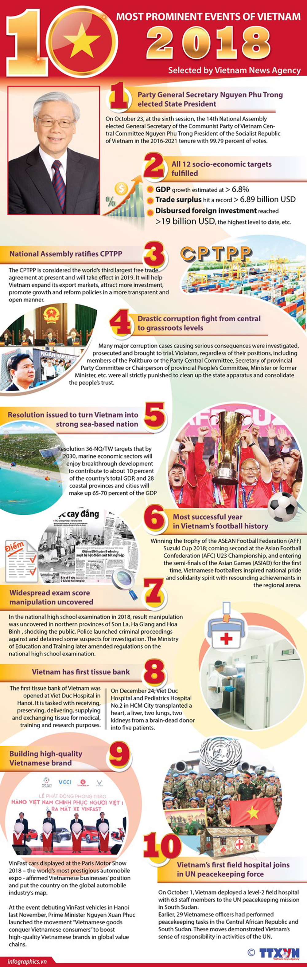 Top 10 events, Vietnam, 2018, most prominent events, domestic events,  Party General Secretary, State President Nguyen Phu Trong, CPTPP, wrongdoings, corruption fighting in Vietnam