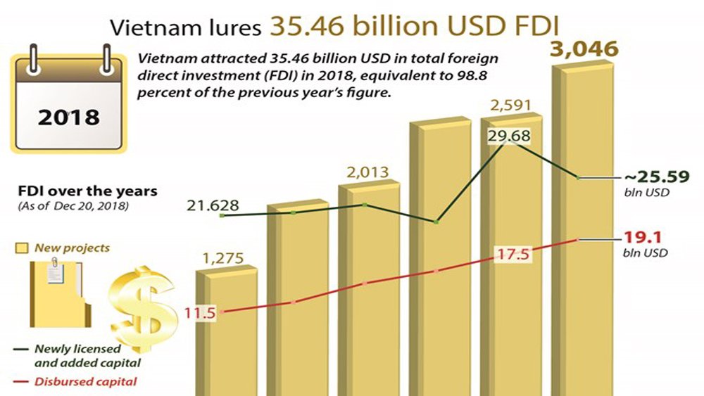 Vietnam lures 35.46 billion USD FDI