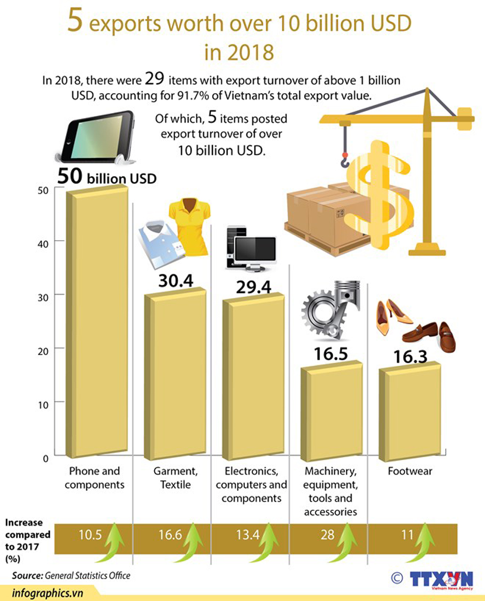 total worth, export turnover, economic growth, development process, Vietnamese goods, total export value