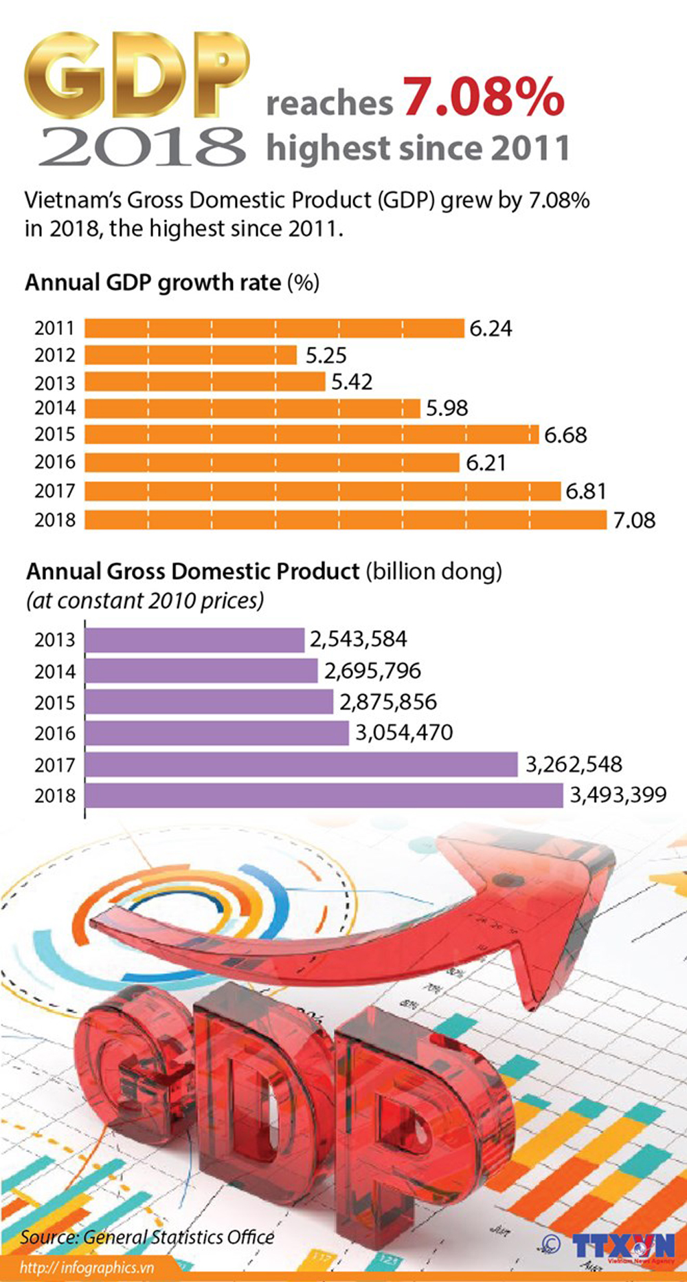 Vietnam's GDP, highest increase, GDP growth, Vietnam Gross Domestic Product, Vietnam bussiness climate