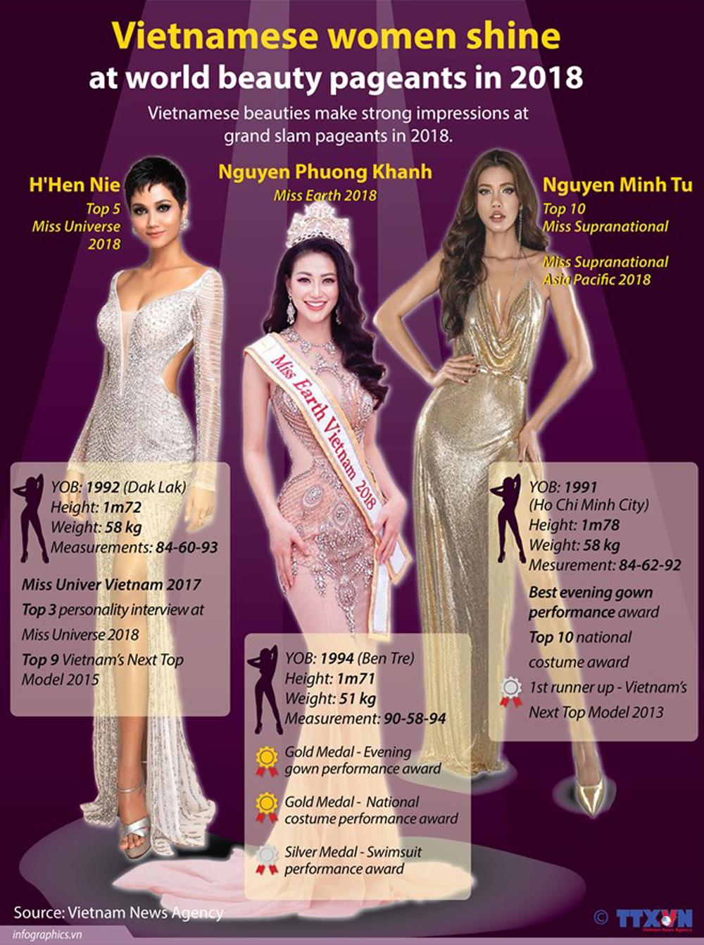Vietnamese women, world beauty pageants, grand slam pageants, Miss Universe 2018, Miss Earth 2018, Miss Supranational 2018, H'Hen Nie, Nguyen Phuong Khanh, Nguyen Minh Tu