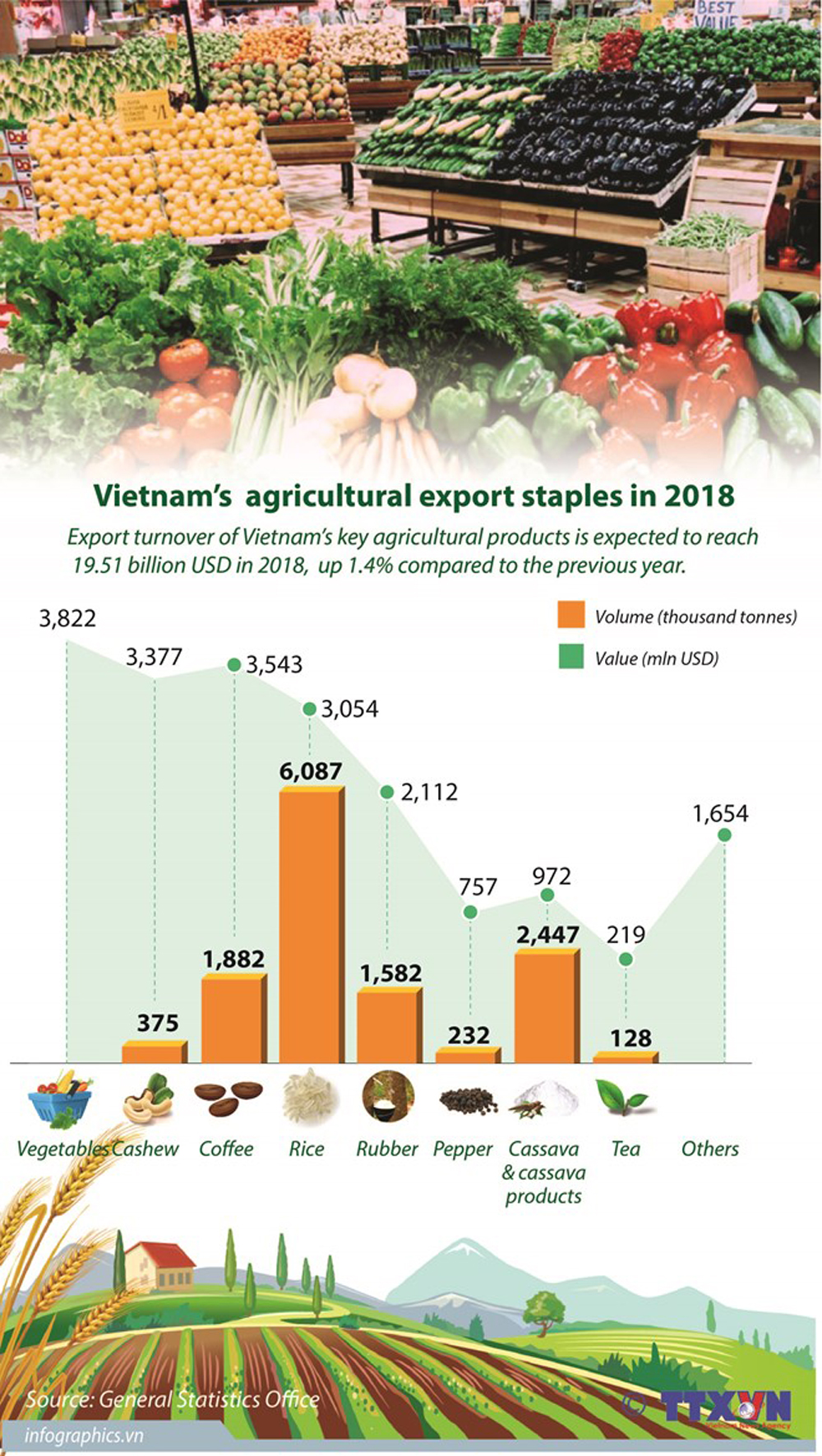Vietnam, agricultural export staples, 2018, farm produce, key products, agricultural products