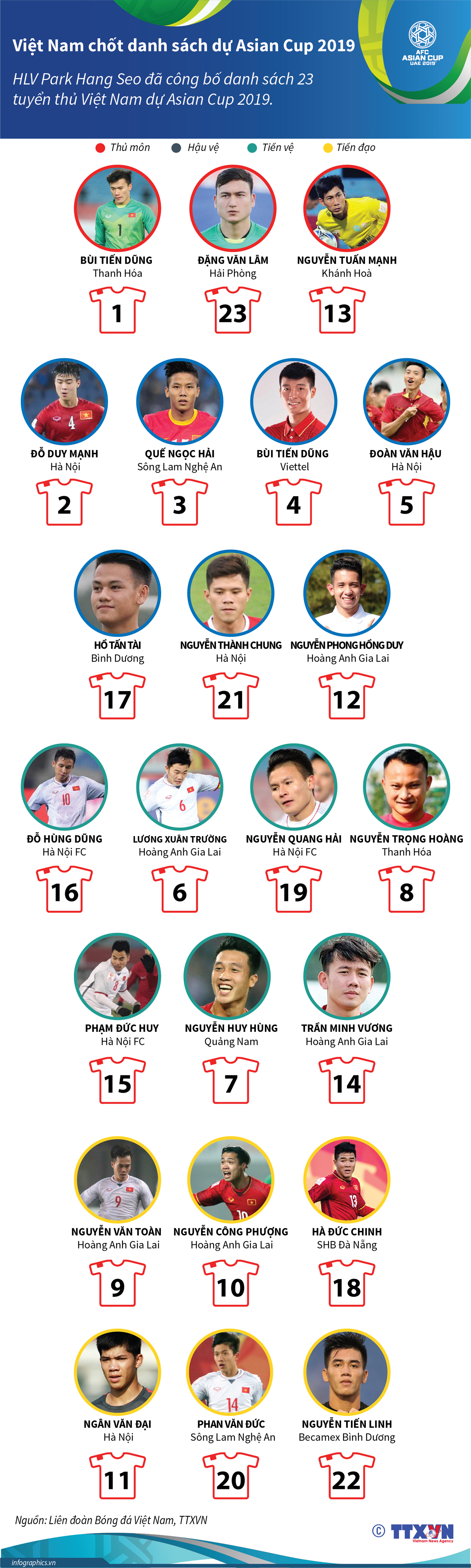 Việt Nam, danh sách, Asian cup 2019, tuyển Việt Nam